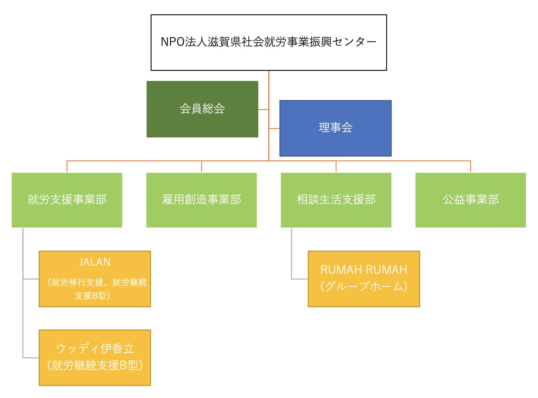 NPO法人滋賀県社会就労事業振興センターの組織図です。